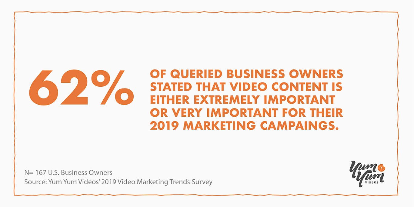 "Video Is Being Regarded as ""Extremely Important"" for Marketing in 2019"