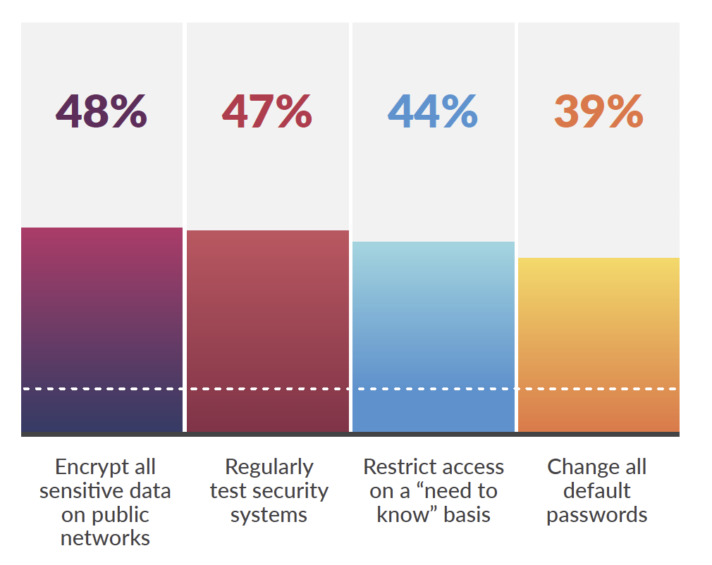 Figure 2: Only 12% of companies had all four basic protections in place. Which of the following match your organization's security policies? Verizon Mobile Security Index 2019 report