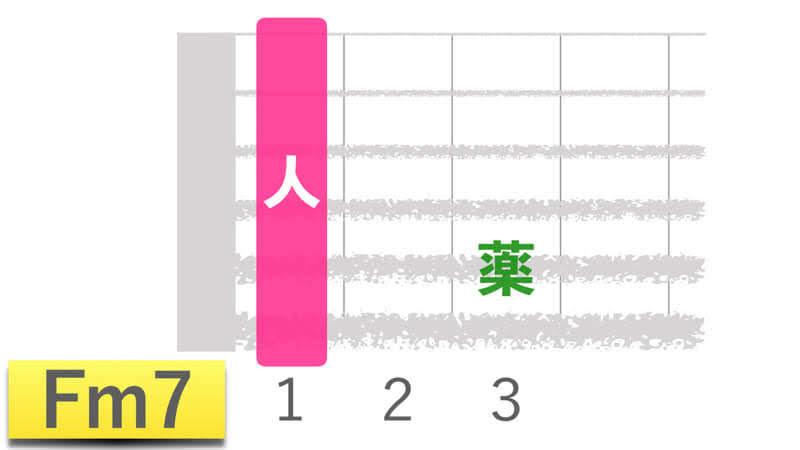 ギターコードFm7エフマイナーセブンの押さえかたダイアグラム表