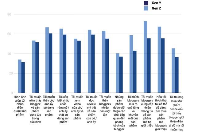 Trong khi phần lớn gen Y mong đợi blogger sử dụng sản phẩm thì phần lớn gen Z mong đợi các blogger cung cấp nhiều thông tin về sản phẩm.