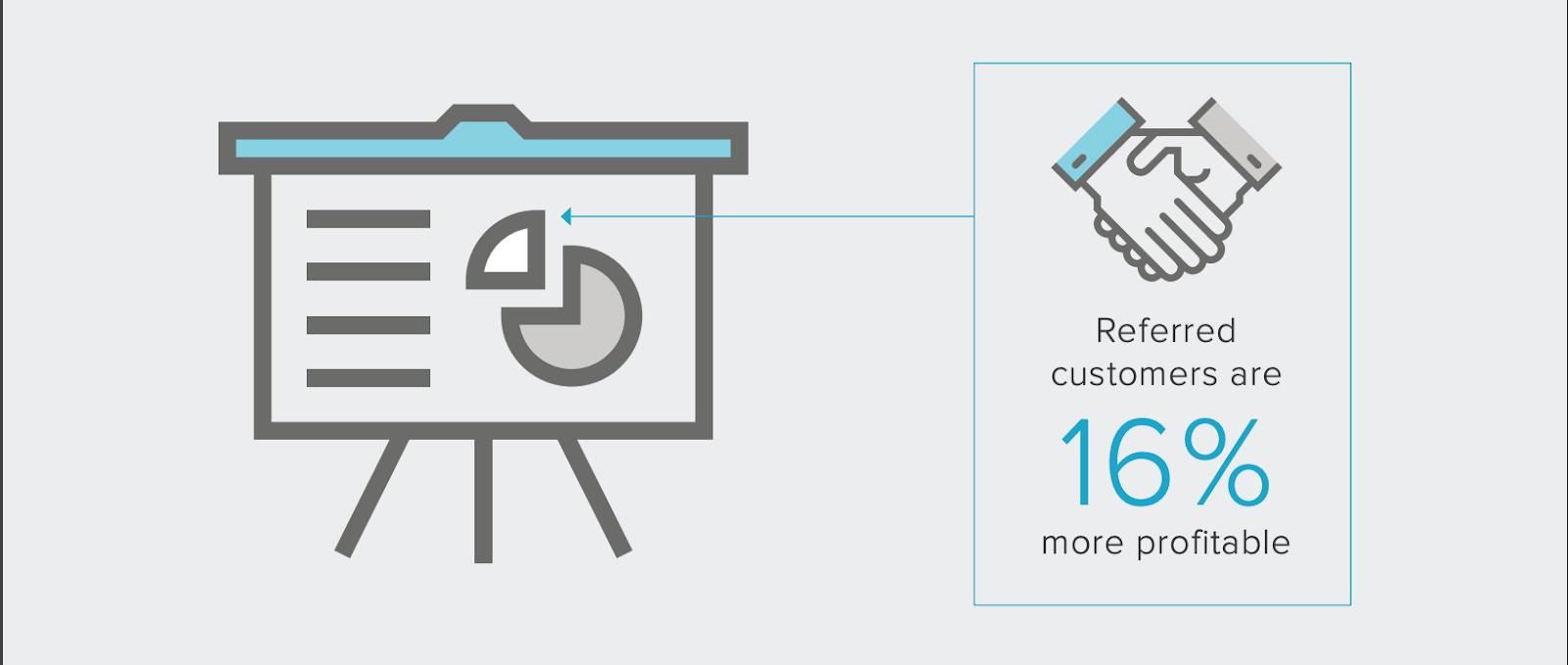 Referral customers are 16% more profitable