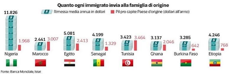 Rimesse degli emigrati rispetto al PIL dei paesi di origine