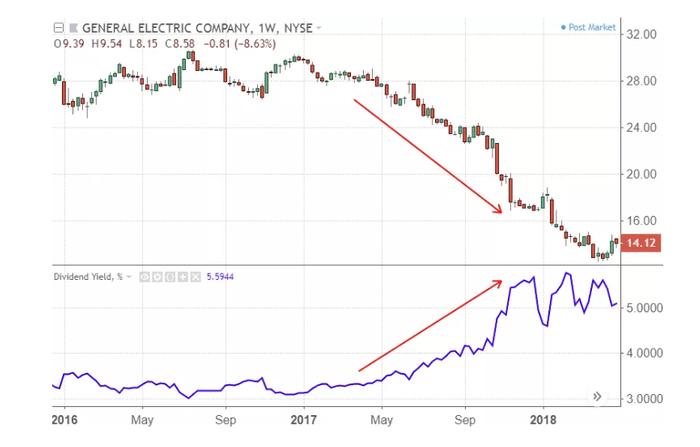 基本面財務報表分析重點教學 :股價與股息殖利率是反向關係