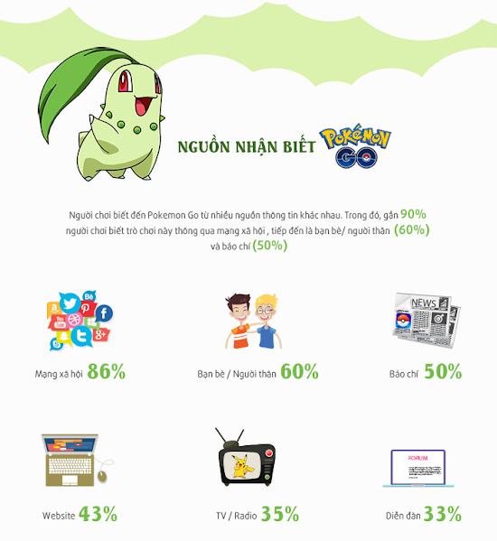 Nguồn nhận biết trò chơi Pokemon Go