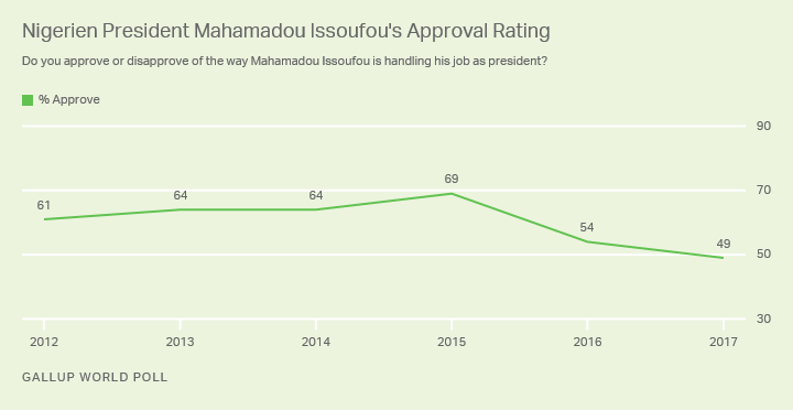 President Issoufou Approval Rating Over Time