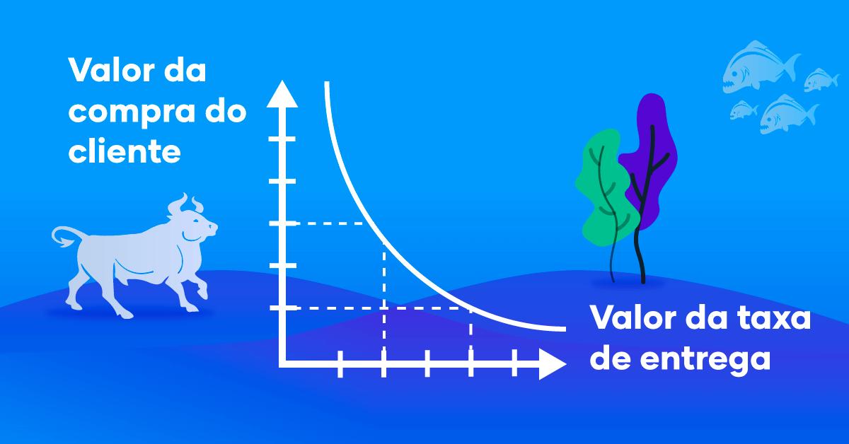 O gráfico mostra que quanto maior o valor da compra, menor é o valor da taxa de entrega. Essa estratégia é ótimo quando pensamos em como agregar vendas em farmácia