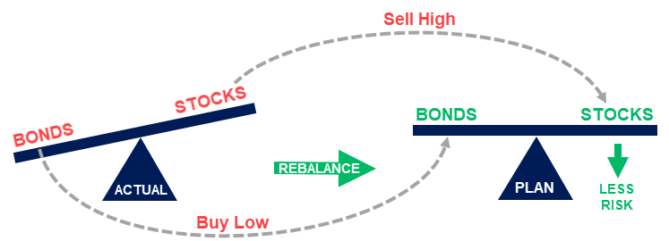 Graph displaying how rebalancing a portfolio means less risk