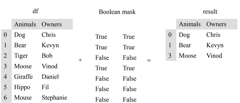boolean masking