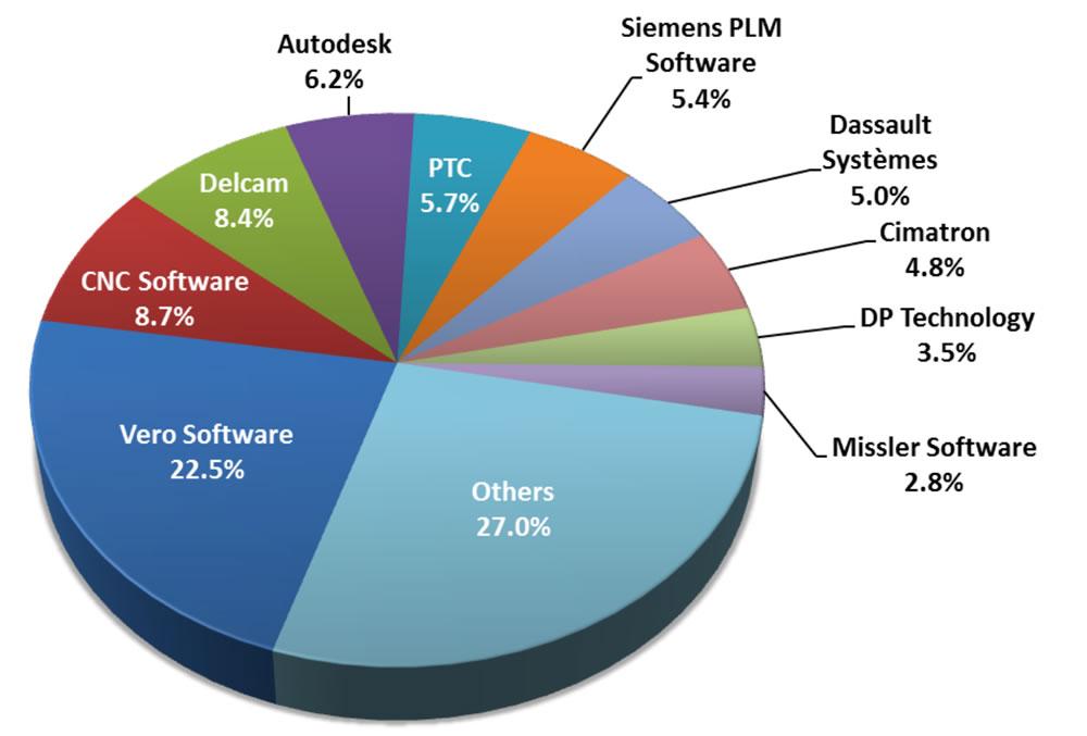 Доля рынка продавцов ПО по количеству укомплектованных рабочих станций (источник : CIMdata)