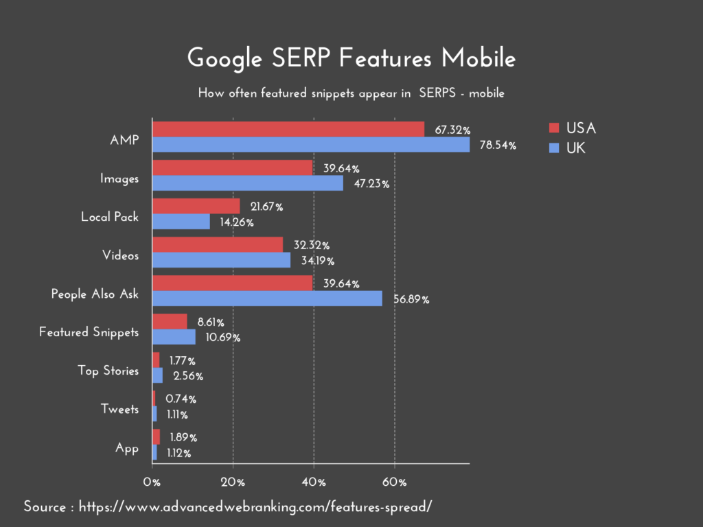 google search features on mobile graphic
