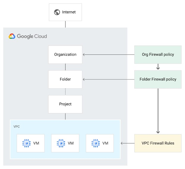 A diagram showing Google Cloud firewall policies