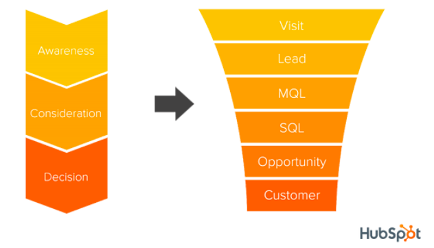 Customer acquisition phases