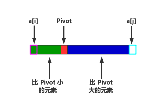 """Pivot"" 排序结束"