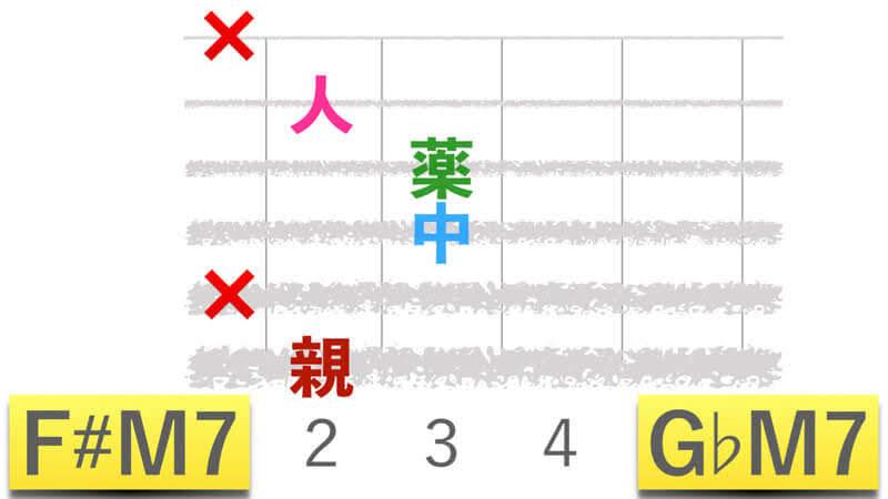 ギターコードF#M7エフシャープメジャーセブン|G♭M7ジーフラットメジャーセブンの押さえかたダイアグラム表