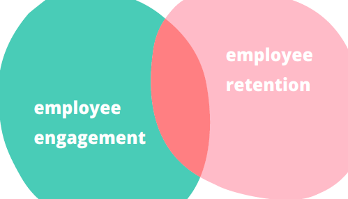 Focusing on employee engagement, as a means to improve employee retention, makes sense. Source: enboarder