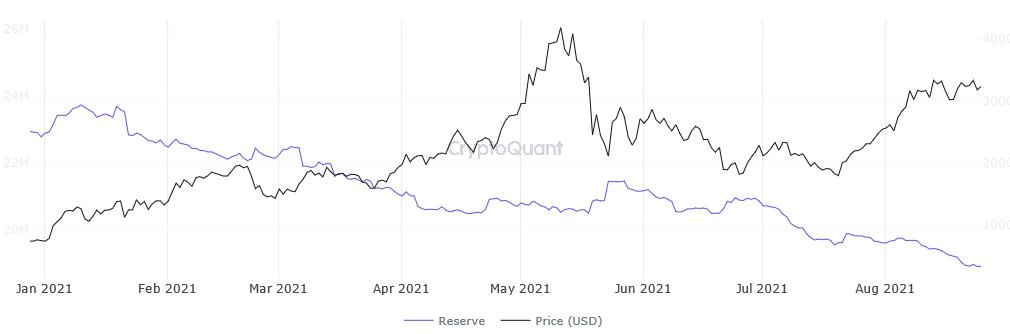 ETH exchange reserves versus price. Source: CryptoQuant