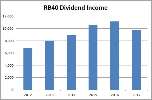 2017 Dividend Income