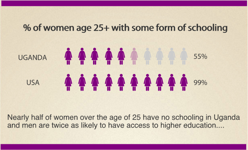 benefits of womens education in developing countries