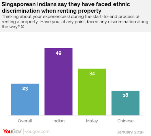 We need to talk about racial discrimination in Singapore's rental market