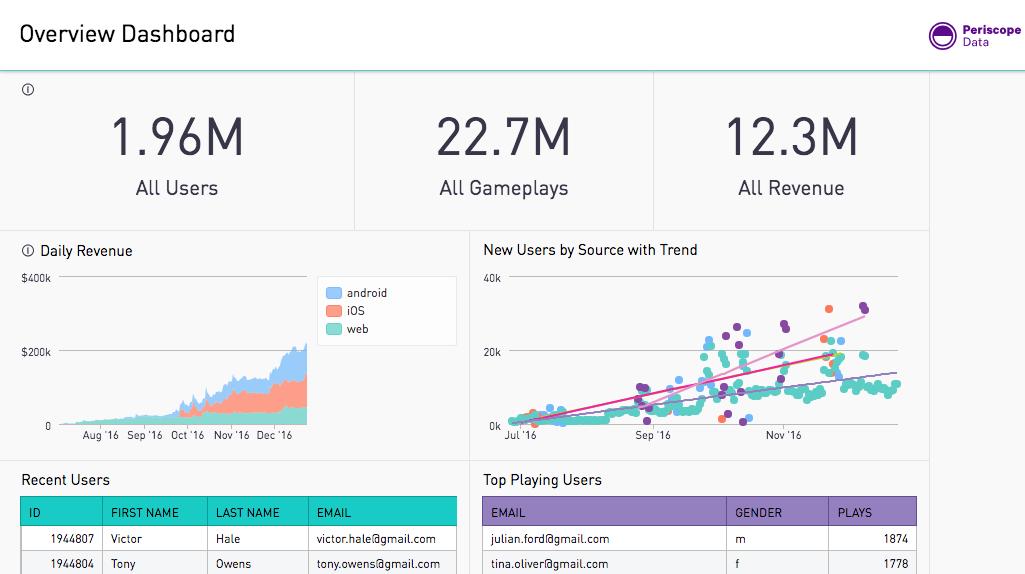 Periscope Data Overview Dashboard - BI Tools