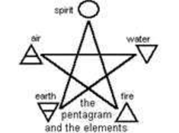 The meaning behind the pantagram is different depending on your teachings. Earth, air, fire,...