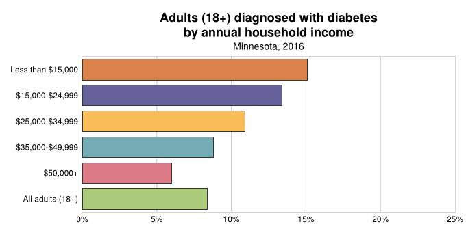 Diabetes by Income