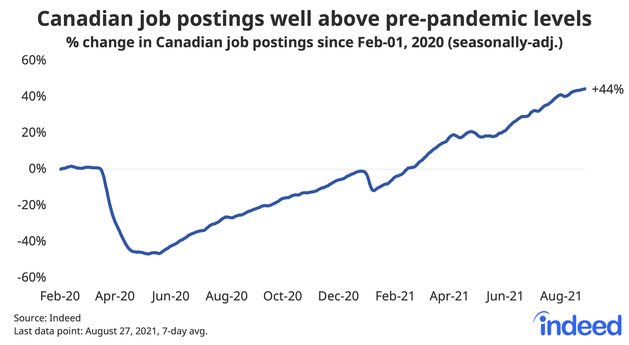 """Line graph titled """"Canadian job postings well above pre-pandemic levels."""""""