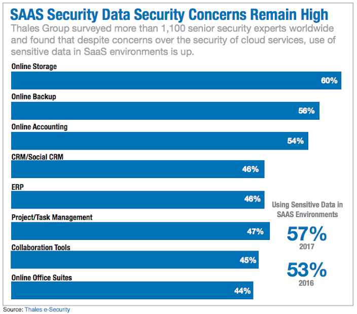 SAAS Security Data Security Concerns Remain High: Thales Group surveyed more than 1,100 senior security experts worldwide and found that despite concerns over the security of cloud services, use of sensitive data in SaaS environments is up.