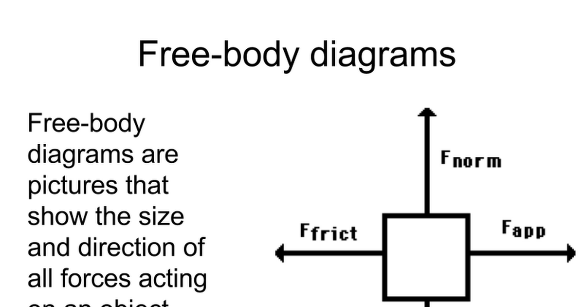 Free Body Diagrams Printout Google Slides