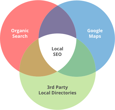 Local Search Ranking Factors 2017 - Local SEO and How to Rank in Google