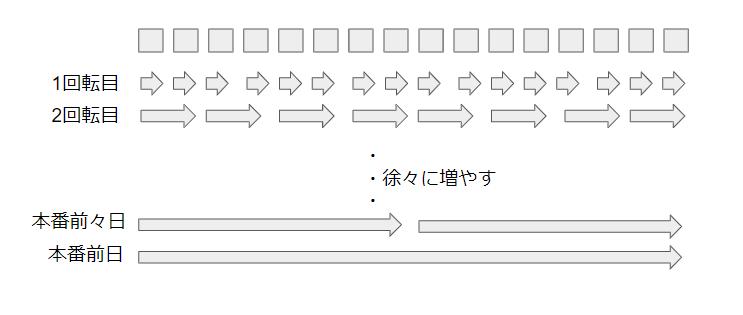 暗記方法1