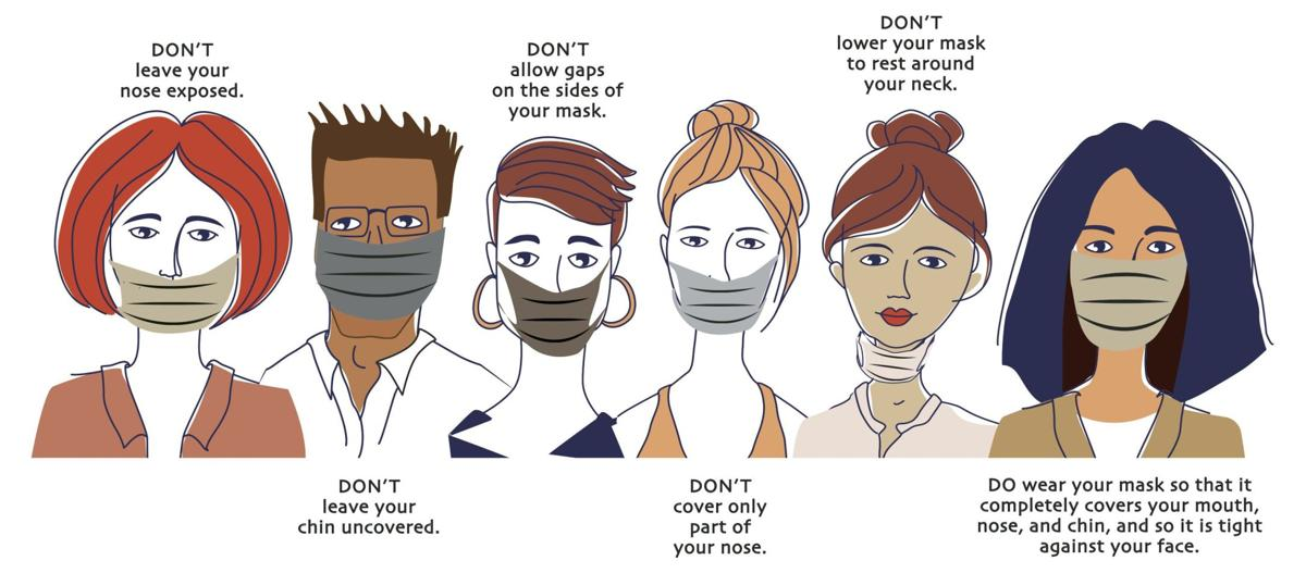 An illustration of how to properly wear a face mask.