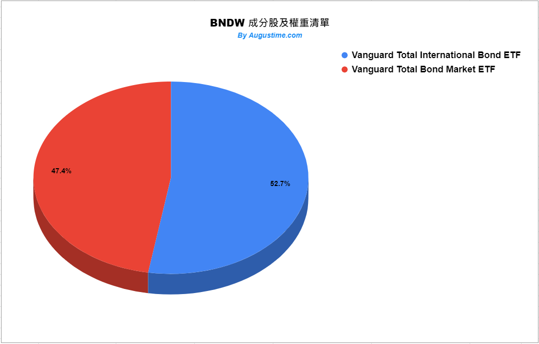 BNDW stock,BNDW ETF