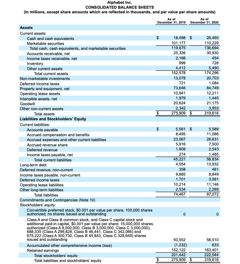Google stock, Alphabet Consolidated Balance Sheets