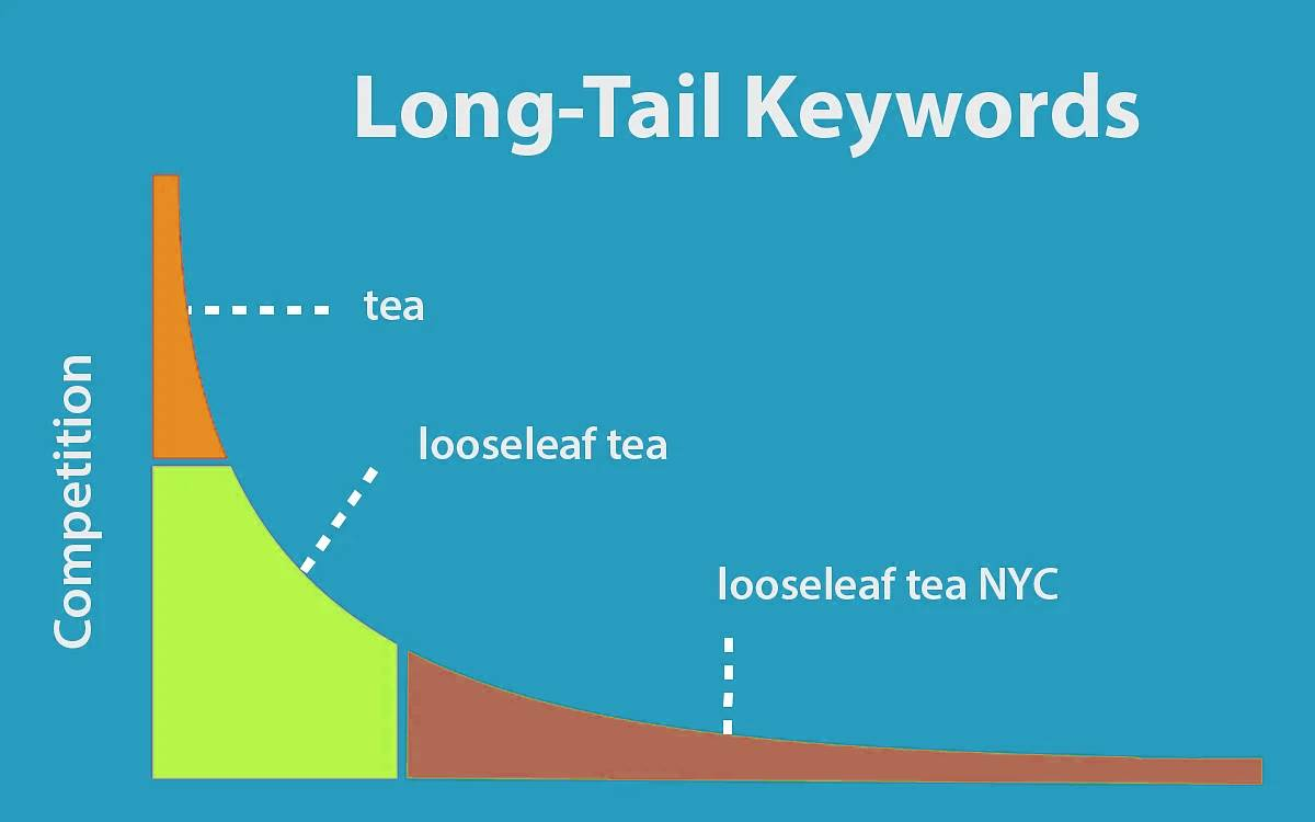 long tail keywords competition example.