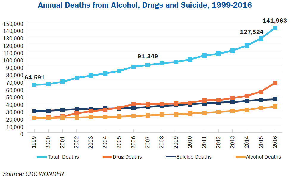 A line graph showing the annual deaths from alcohol, drugs and suicide.