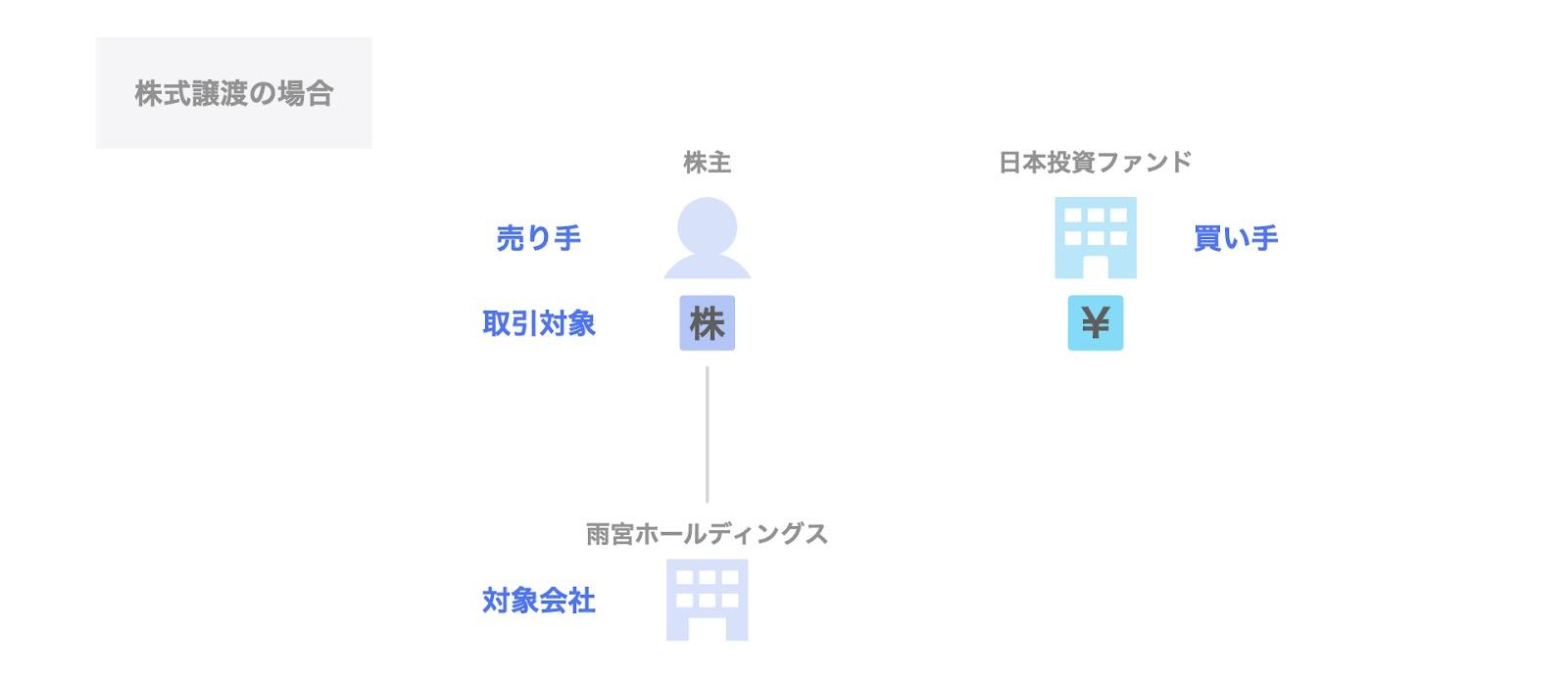 日本投資ファンドによる雨宮ホールディングスの投資事例:関係者