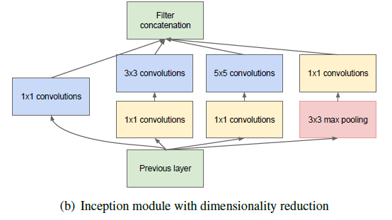 Inception module and inception module dimensionality reduction is shown