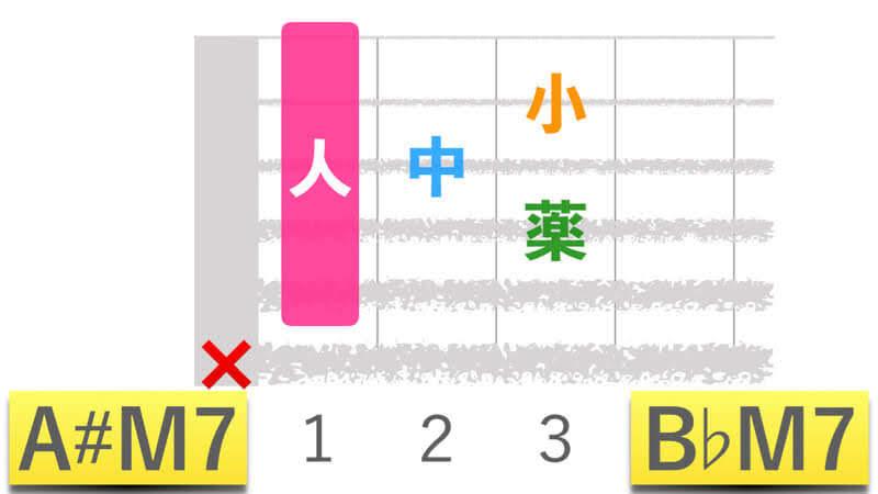 ギターコードA#M7エーシャープメジャーセブン|B♭M7ビーフラットメジャーセブンの押さえかたダイアグラム表