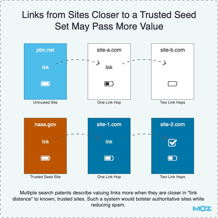 Ссылки с сайтов, приближенных к трастовому ядру, передают больший вес