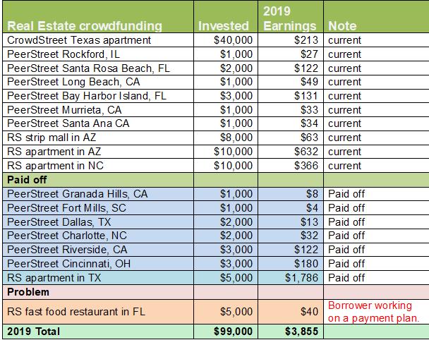 2019 real estate crowdfunding income