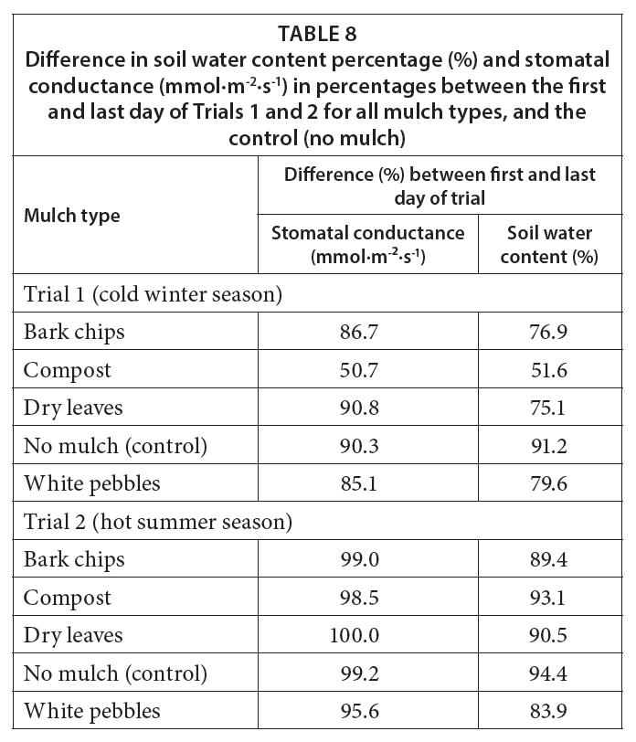 Zmiana przewodności stomatalnej oraz zawartości wody w glebie dla różnego rodzaju ściółki