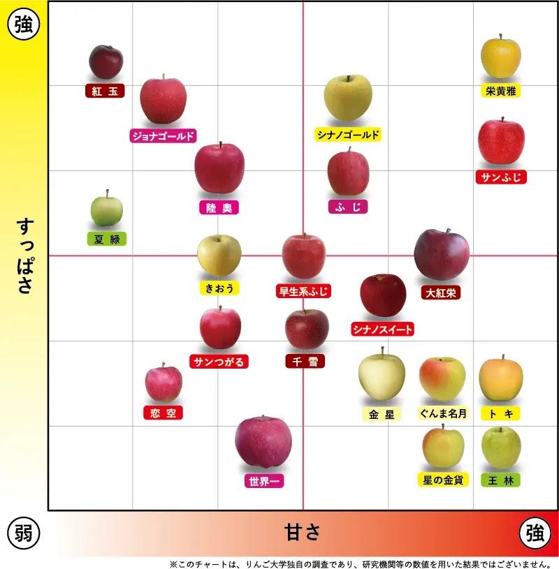 リンゴの品種ごと味の違い使い分け