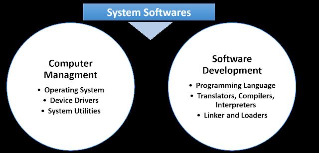 सिस्टम सॉफ्टवेयर के प्रकार