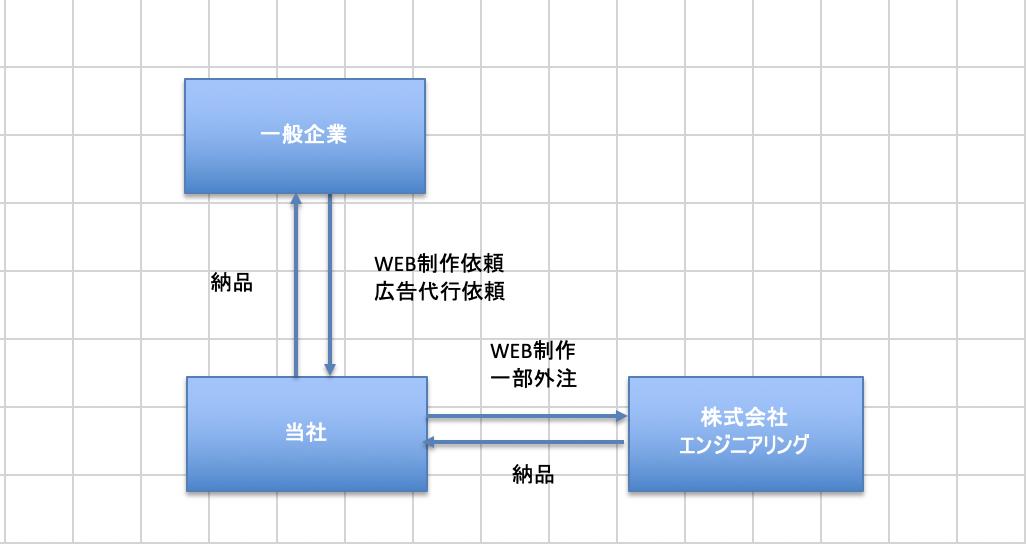 創業計画書の商流図サンプル
