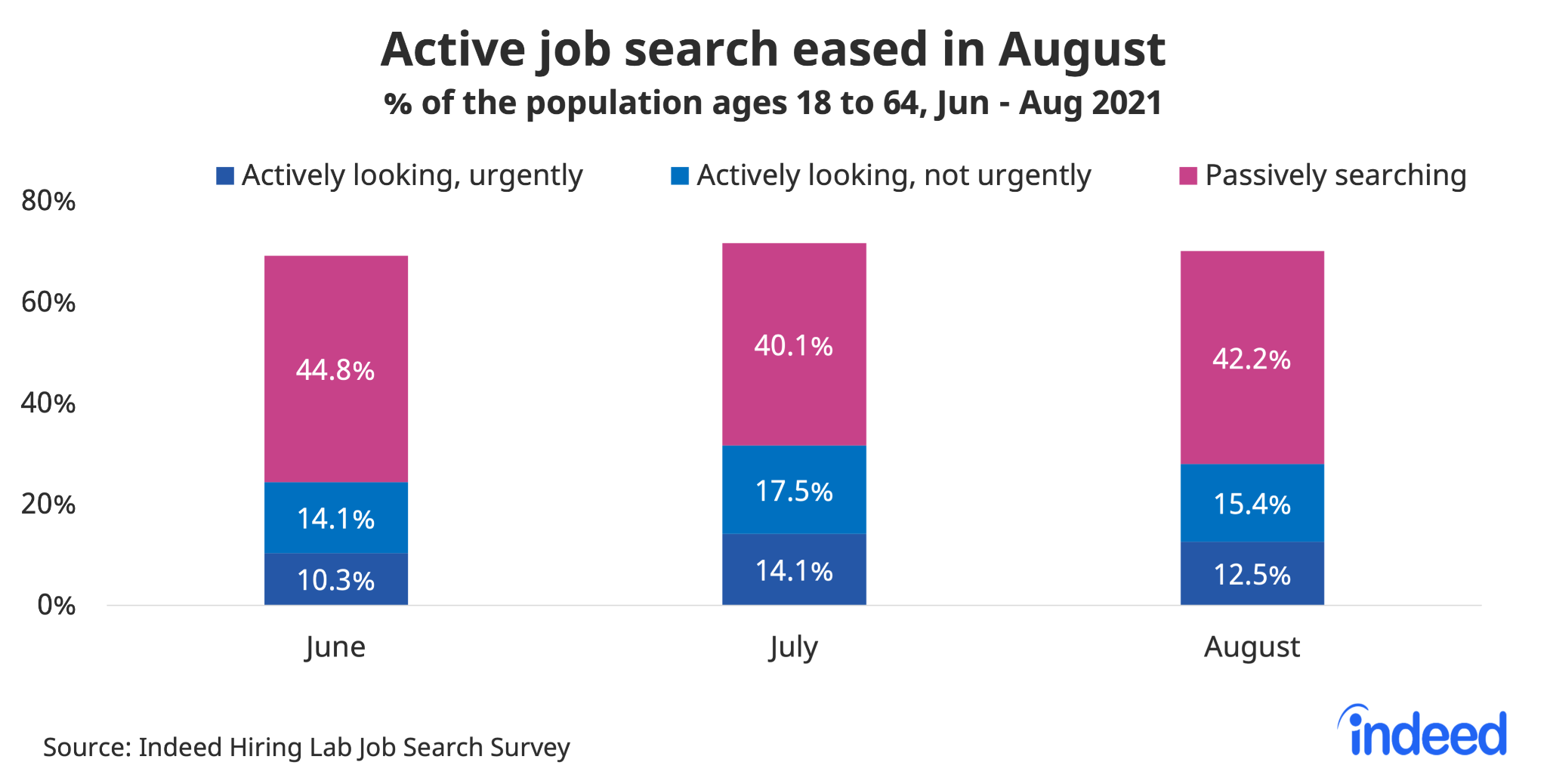 """Bar chart titled """"Active job search eased in August."""""""
