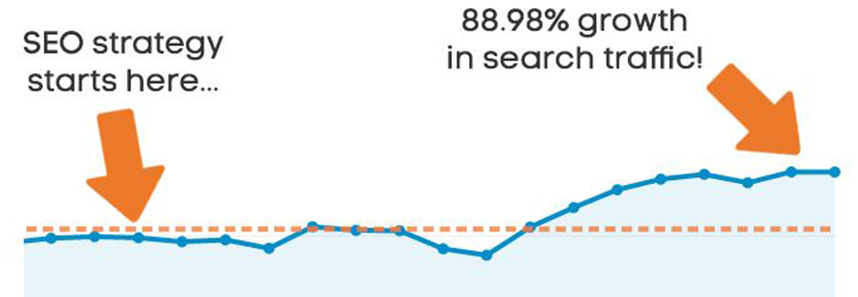 Zero in on Your Organic Traffic Only