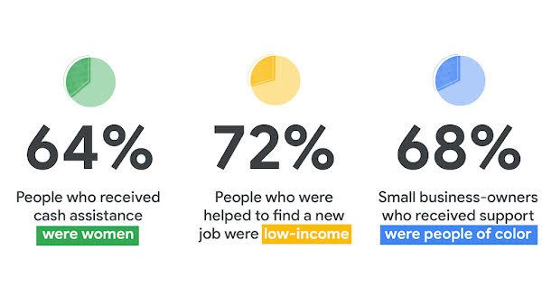 """Infographic that says """"64% of people who received cash assistance were women, 72% of people who were helped to find a new job were low-income, 68% of small business-owners who received support were people of color"""""""