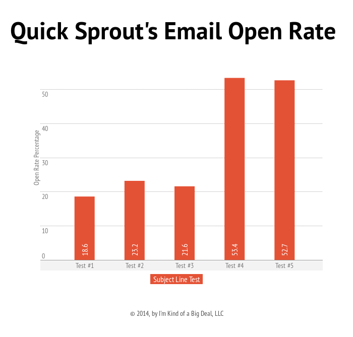 email open rate stats