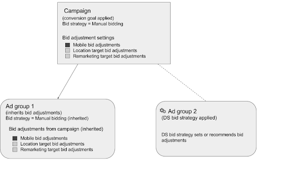 How ad groups inherit bid adjustment settings from campaign with an applied conversion goal.